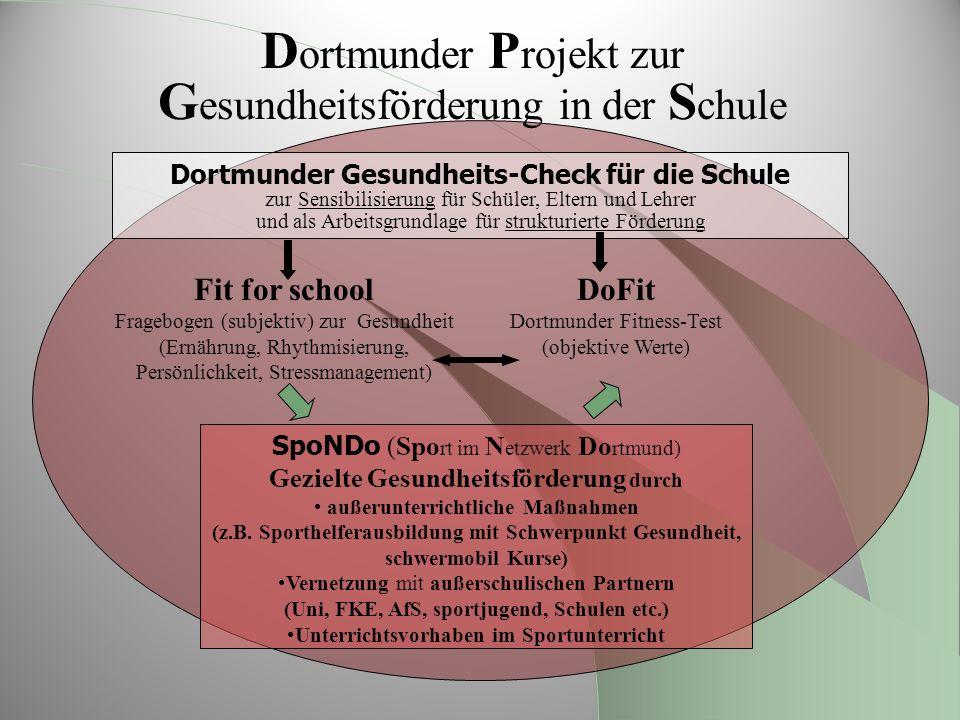 D ortmunder P rojekt zur G esundheitsförderung in der S chule Fit for school Fragebogen (subjektiv) zur Gesundheit (Ernährung, Rhythmisierung, Persönl