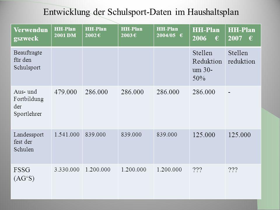 5. Landesmittel für den Schulsport / Titel Verwendun gszweck HH-Plan 2001 DM HH-Plan 2002 HH-Plan 2003 HH-Plan 2004/05 HH-Plan 2006 HH-Plan 2007 Beauf