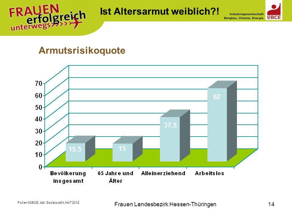 Folien IGBCE, Abt. Sozialpolitik,HAT 2012 Frauen Landesbezirk Hessen-Thüringen14 Armutsrisikoquote Ist Altersarmut weiblich?!