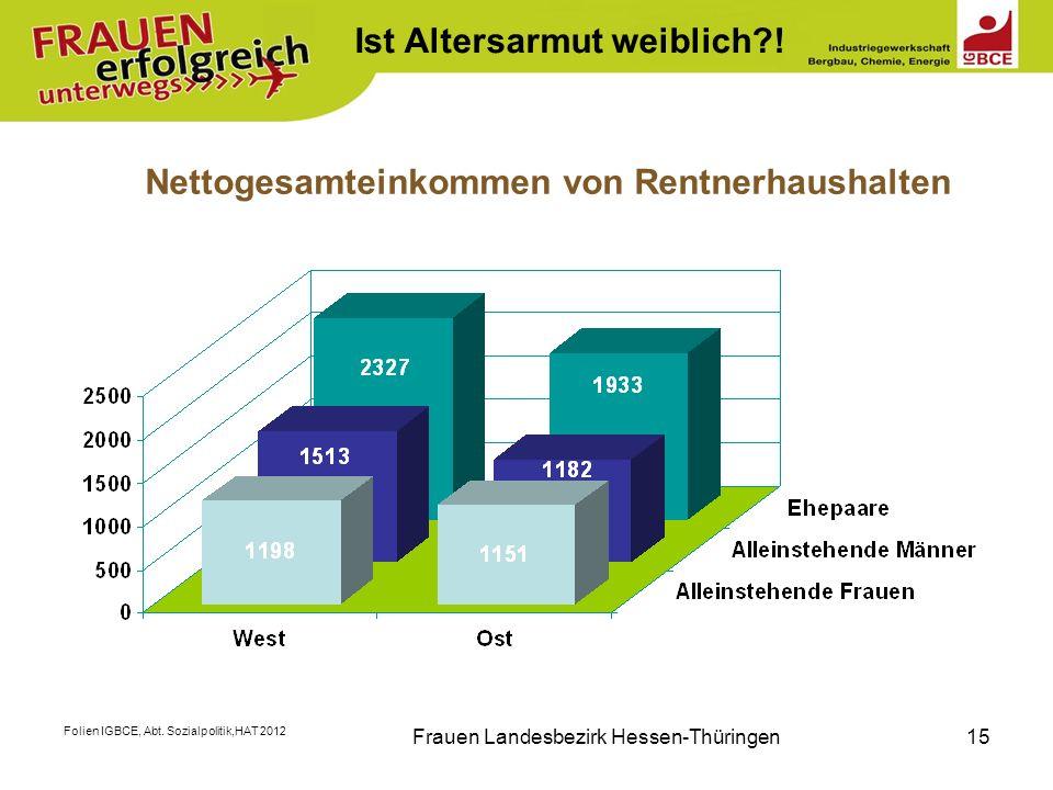 Folien IGBCE, Abt. Sozialpolitik,HAT 2012 Frauen Landesbezirk Hessen-Thüringen15 Nettogesamteinkommen von Rentnerhaushalten Ist Altersarmut weiblich?!