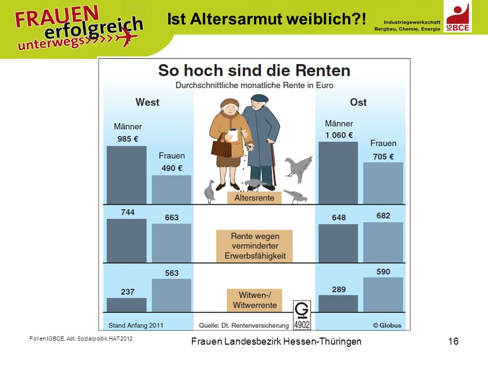 Folien IGBCE, Abt. Sozialpolitik,HAT 2012 Frauen Landesbezirk Hessen-Thüringen16 Ist Altersarmut weiblich?!
