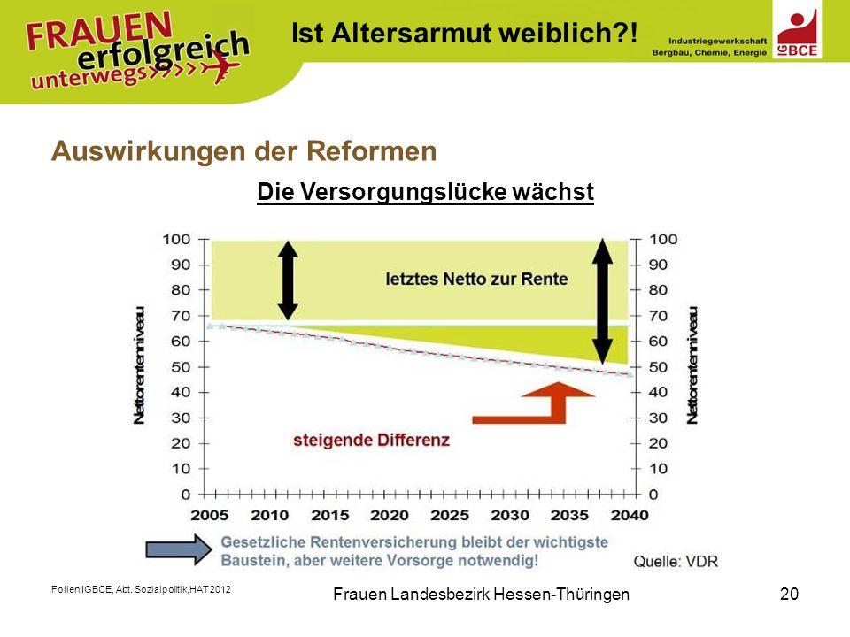 Folien IGBCE, Abt. Sozialpolitik,HAT 2012 Frauen Landesbezirk Hessen-Thüringen20 Auswirkungen der Reformen Die Versorgungslücke wächst Ist Altersarmut