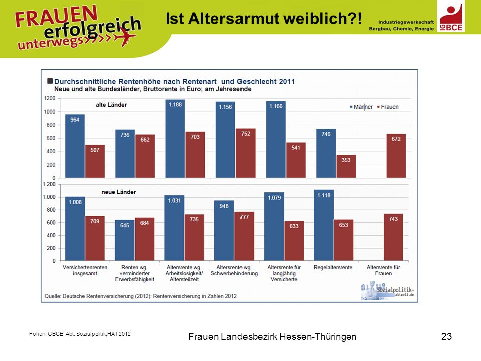 Folien IGBCE, Abt. Sozialpolitik,HAT 2012 Frauen Landesbezirk Hessen-Thüringen23 Ist Altersarmut weiblich?!