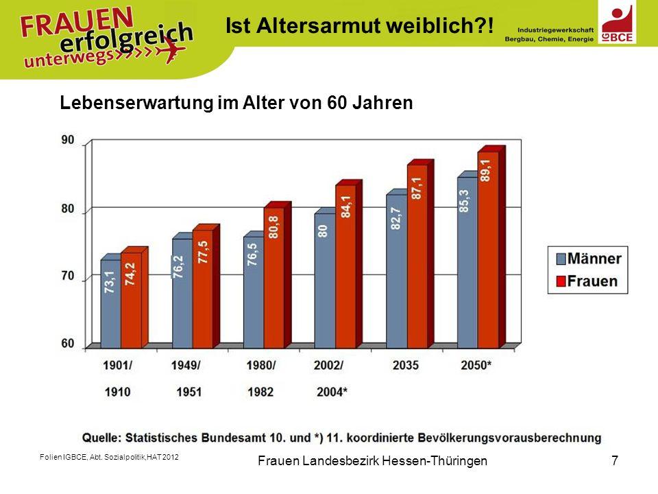 Folien IGBCE, Abt. Sozialpolitik,HAT 2012 Frauen Landesbezirk Hessen-Thüringen7 Lebenserwartung im Alter von 60 Jahren Ist Altersarmut weiblich?!