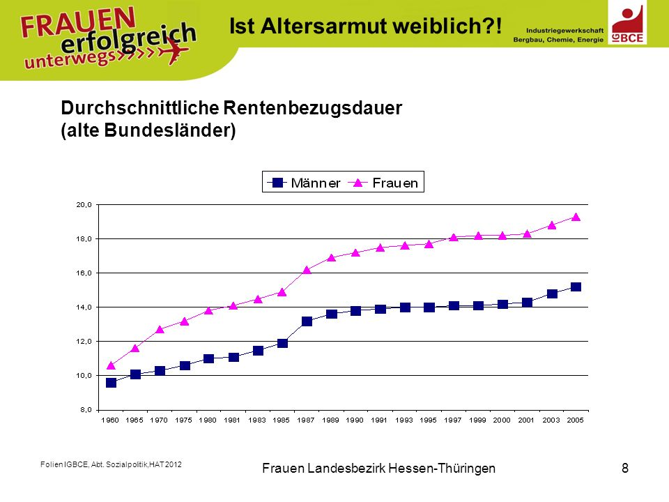 Folien IGBCE, Abt. Sozialpolitik,HAT 2012 Frauen Landesbezirk Hessen-Thüringen8 Durchschnittliche Rentenbezugsdauer (alte Bundesländer) Ist Altersarmu