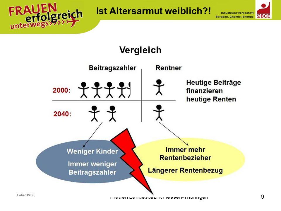 Folien IGBCE, Abt. Sozialpolitik,HAT 2012 Frauen Landesbezirk Hessen-Thüringen9 Vergleich Ist Altersarmut weiblich?!