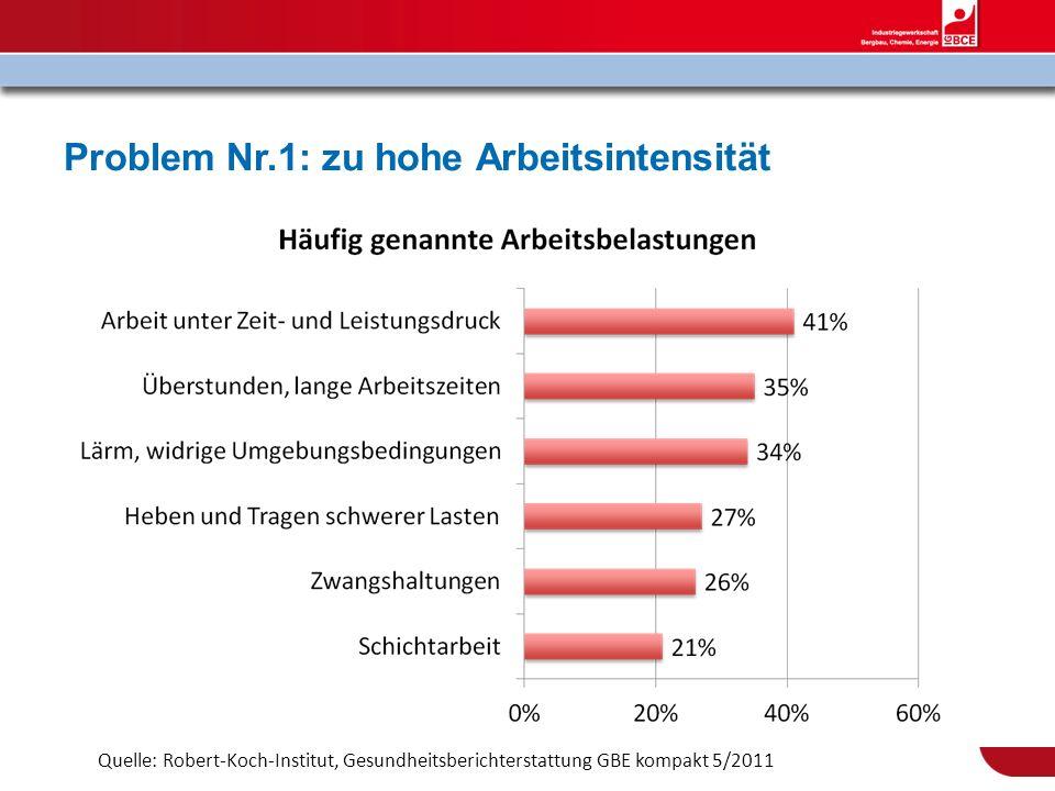 Problem Nr.1: zu hohe Arbeitsintensität Quelle: Robert-Koch-Institut, Gesundheitsberichterstattung GBE kompakt 5/2011