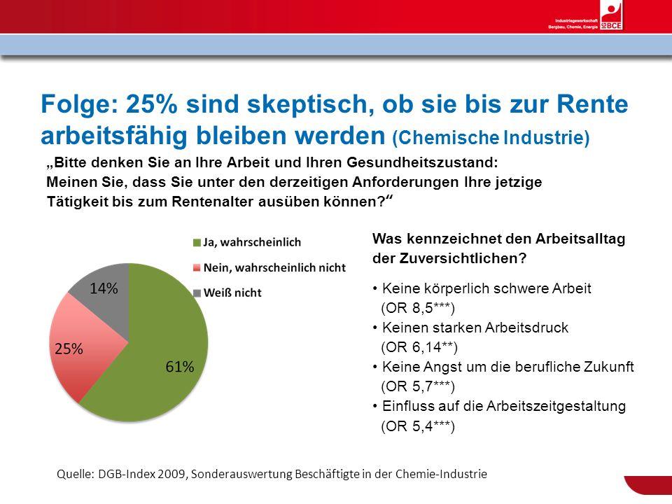 Folge: 25% sind skeptisch, ob sie bis zur Rente arbeitsfähig bleiben werden (Chemische Industrie) Quelle: DGB-Index 2009, Sonderauswertung Beschäftigt