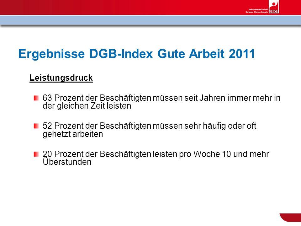 Ergebnisse DGB-Index Gute Arbeit 2011 Leistungsdruck 63 Prozent der Beschäftigten müssen seit Jahren immer mehr in der gleichen Zeit leisten 52 Prozen