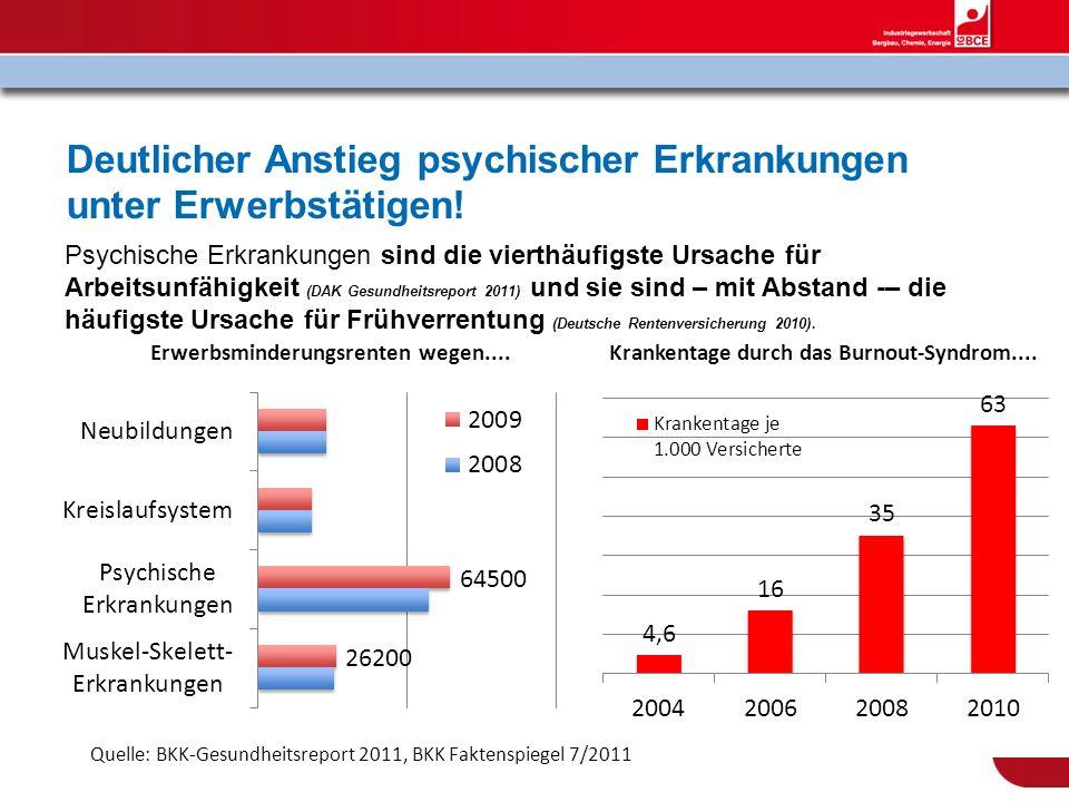 Deutlicher Anstieg psychischer Erkrankungen unter Erwerbstätigen! Psychische Erkrankungen sind die vierthäufigste Ursache für Arbeitsunfähigkeit (DAK