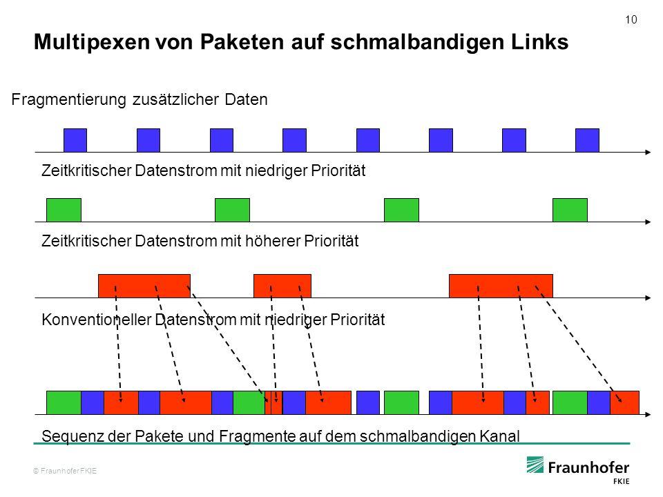 © Fraunhofer FKIE 10 Multipexen von Paketen auf schmalbandigen Links Fragmentierung zusätzlicher Daten Zeitkritischer Datenstrom mit niedriger Priorit