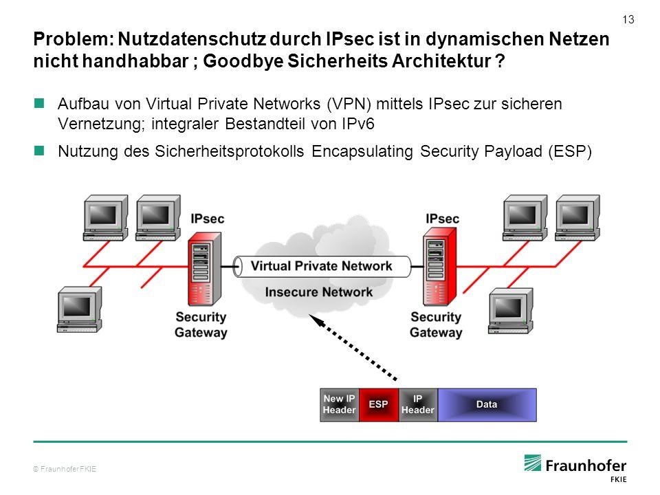 © Fraunhofer FKIE 13 Problem: Nutzdatenschutz durch IPsec ist in dynamischen Netzen nicht handhabbar ; Goodbye Sicherheits Architektur ? Aufbau von Vi
