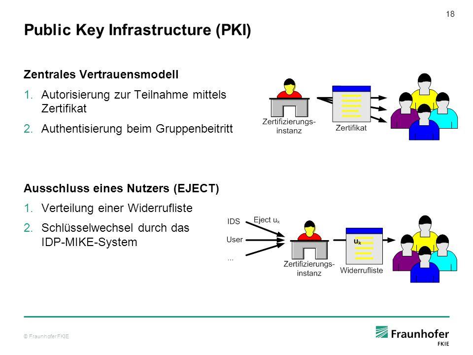 © Fraunhofer FKIE 18 Public Key Infrastructure (PKI) Zentrales Vertrauensmodell Autorisierung zur Teilnahme mittels Zertifikat Authentisierung beim Gr