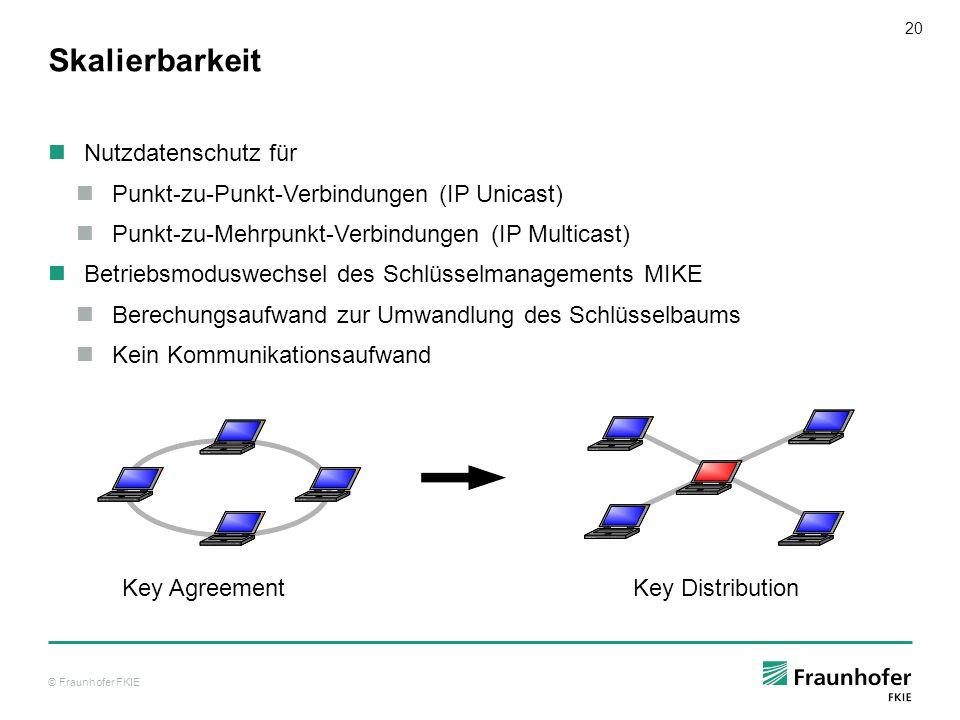 © Fraunhofer FKIE 20 Skalierbarkeit Nutzdatenschutz für Punkt-zu-Punkt-Verbindungen (IP Unicast) Punkt-zu-Mehrpunkt-Verbindungen (IP Multicast) Betrie