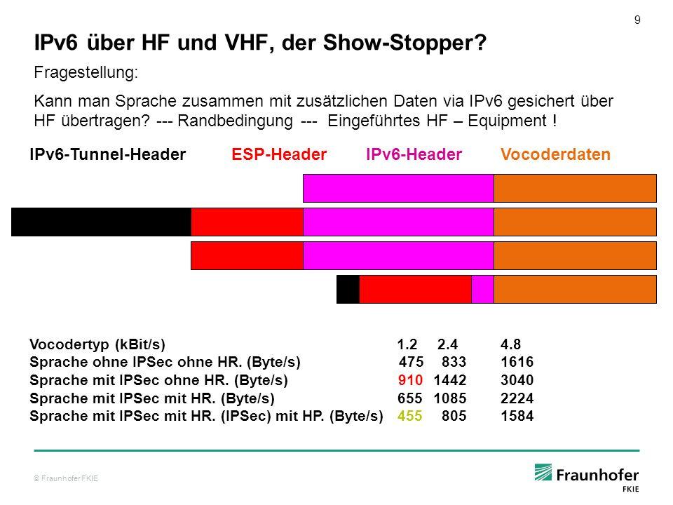 © Fraunhofer FKIE 9 IPv6 über HF und VHF, der Show-Stopper? Fragestellung: Kann man Sprache zusammen mit zusätzlichen Daten via IPv6 gesichert über HF