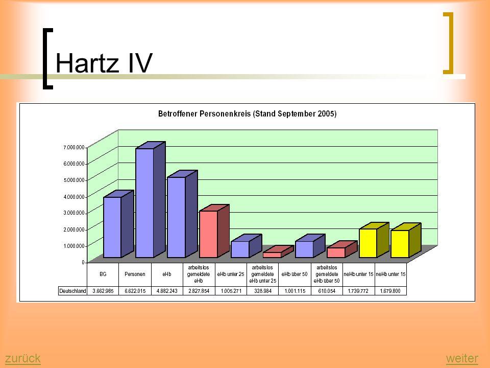 Hartz IV zurückweiter