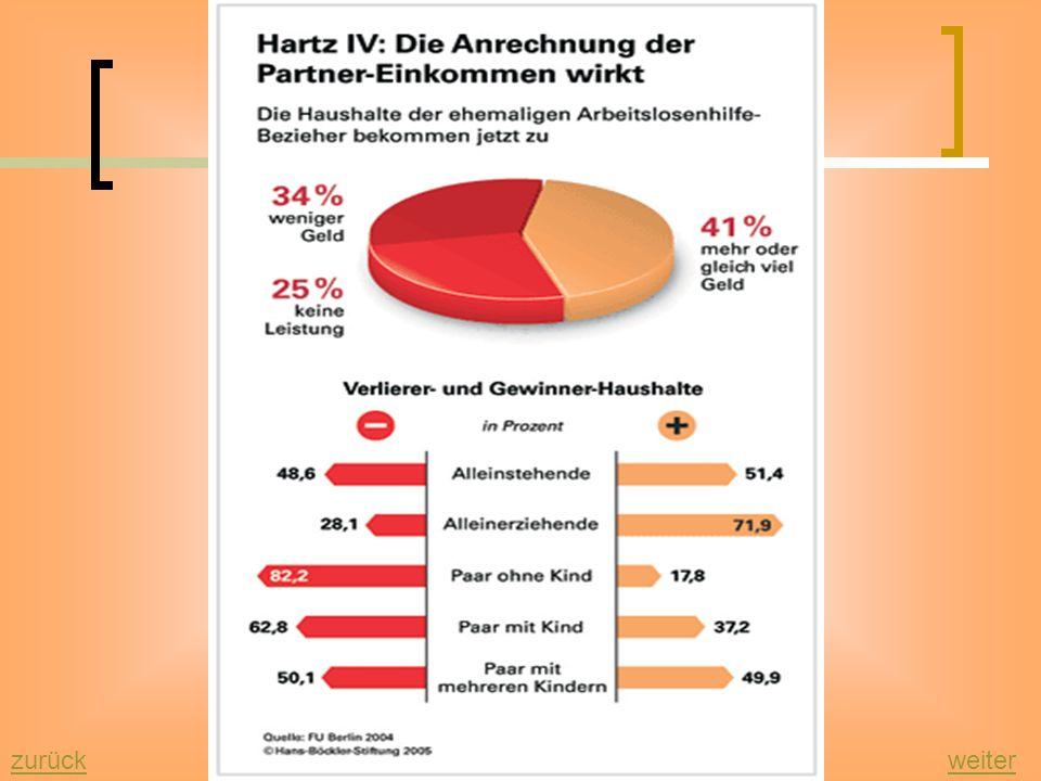 Hartz IV zurückweiter Gewinner und Verlierer bei Hartz IV 2002 Vorschläge für eine Reform des Arbeitsmarktes Die Vorschläge waren die Grundlage für di