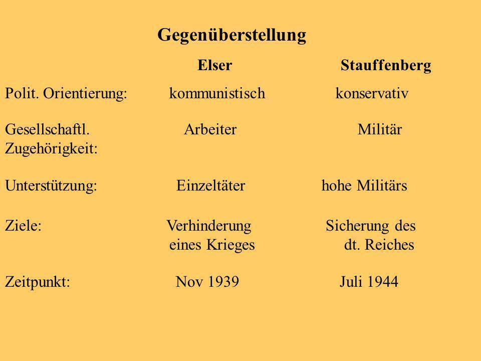 Gegenüberstellung Elser Stauffenberg Polit.Orientierung: kommunistisch konservativ Gesellschaftl.