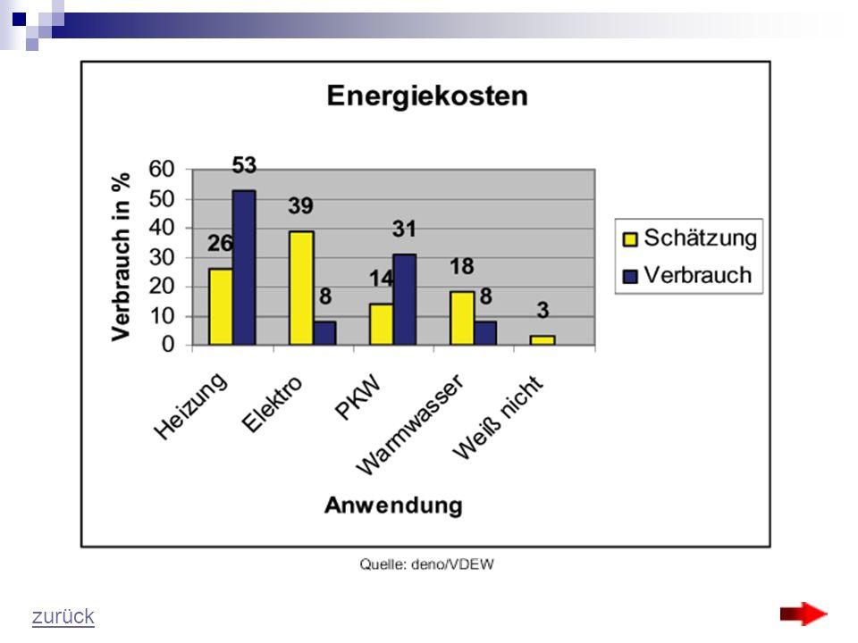 Die monatlichen Energiekosten pro Haushalt Quelle: Statistisches Bundesamt; Einkommens- und Verbrauchsstichprobe 1. Halbjahr 2003, Wiesbaden 2004 - ca
