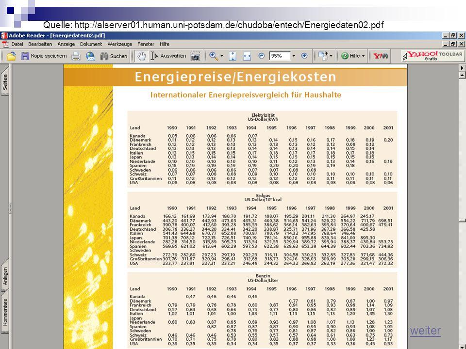 Haushalte (einsch. MWSt): 19971998199920002001200220032004 - Heizöl Euro/ 100 l 26,5722,1026,5240,8238,4535,1436,2037,64 - Erdgas Cent/ m³ 28,0328,212
