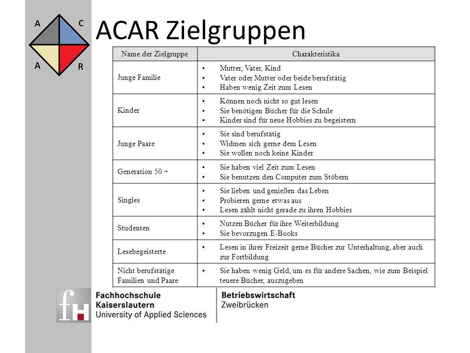 ACAR Zielgruppen Name der ZielgruppeCharakteristika Junge Familie Mutter, Vater, Kind Vater oder Mutter oder beide berufstätig Haben wenig Zeit zum Le