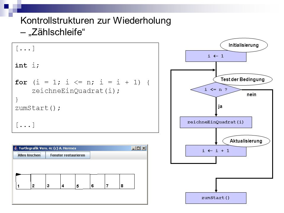 Kontrollstrukturen zur Wiederholung – Zählschleife [...] int i; for (i = 1; i <= n; i = i + 1) { zeichneEinQuadrat(i); } zumStart(); [...] i 1 i i + 1