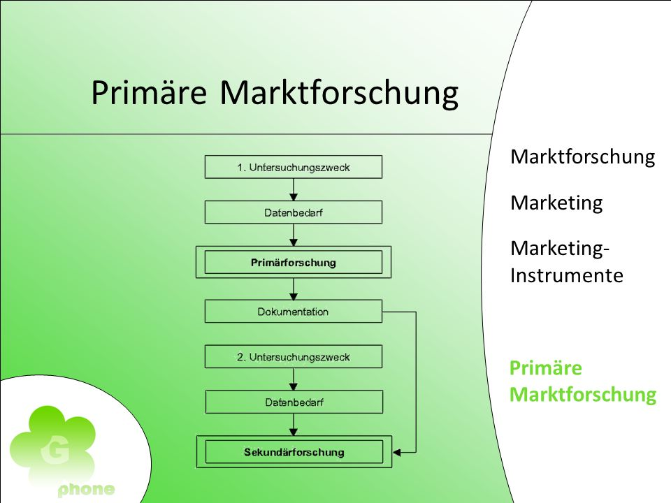 Marktforschung Marketing Marketing- Instrumente Primäre Markforschung Primäre Marktforschung