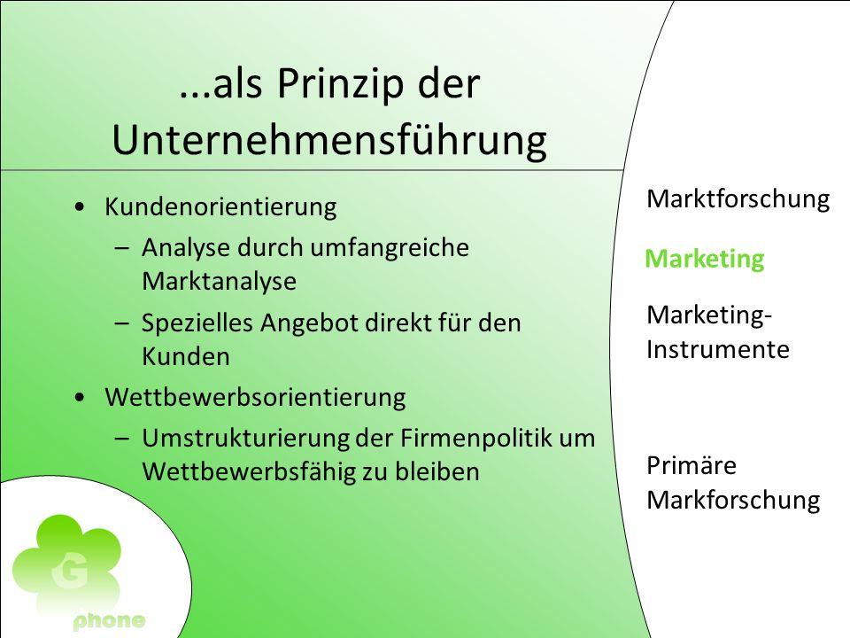 Marktforschung Marketing Marketing- Instrumente Primäre Markforschung...als Prinzip der Unternehmensführung Kundenorientierung –Analyse durch umfangreiche Marktanalyse –Spezielles Angebot direkt für den Kunden Wettbewerbsorientierung –Umstrukturierung der Firmenpolitik um Wettbewerbsfähig zu bleiben Marketing