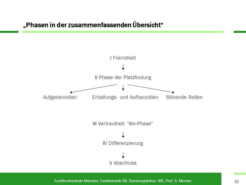 Phasen in der zusammenfassenden Übersicht Fachhochschule Münster, Fachbereich 08, Beratungslehre, WS, Prof. A. Merten 10 I Fremdheit II Phase der Plat