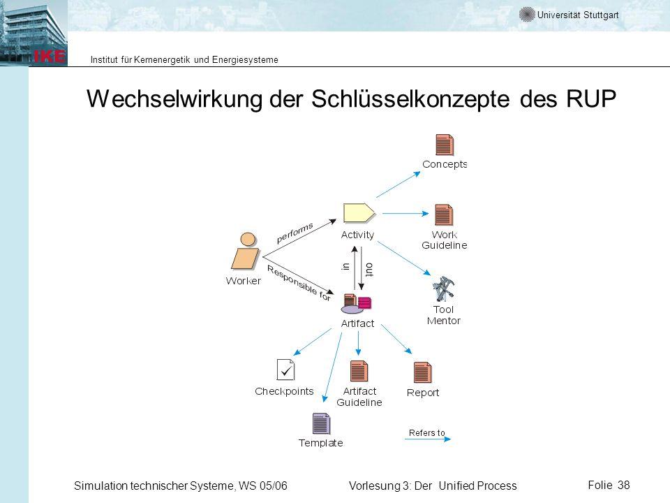 Universität Stuttgart Institut für Kernenergetik und Energiesysteme Simulation technischer Systeme, WS 05/06Vorlesung 3: Der Unified ProcessFolie 38 W
