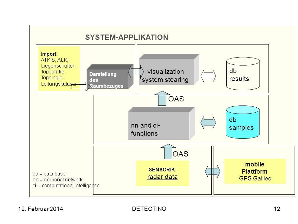 12. Februar 2014DETECTINO12 Darstellung des Raumbezuges db = data base nn = neuronal network ci = computational intelligence db samples nn and ci- fun