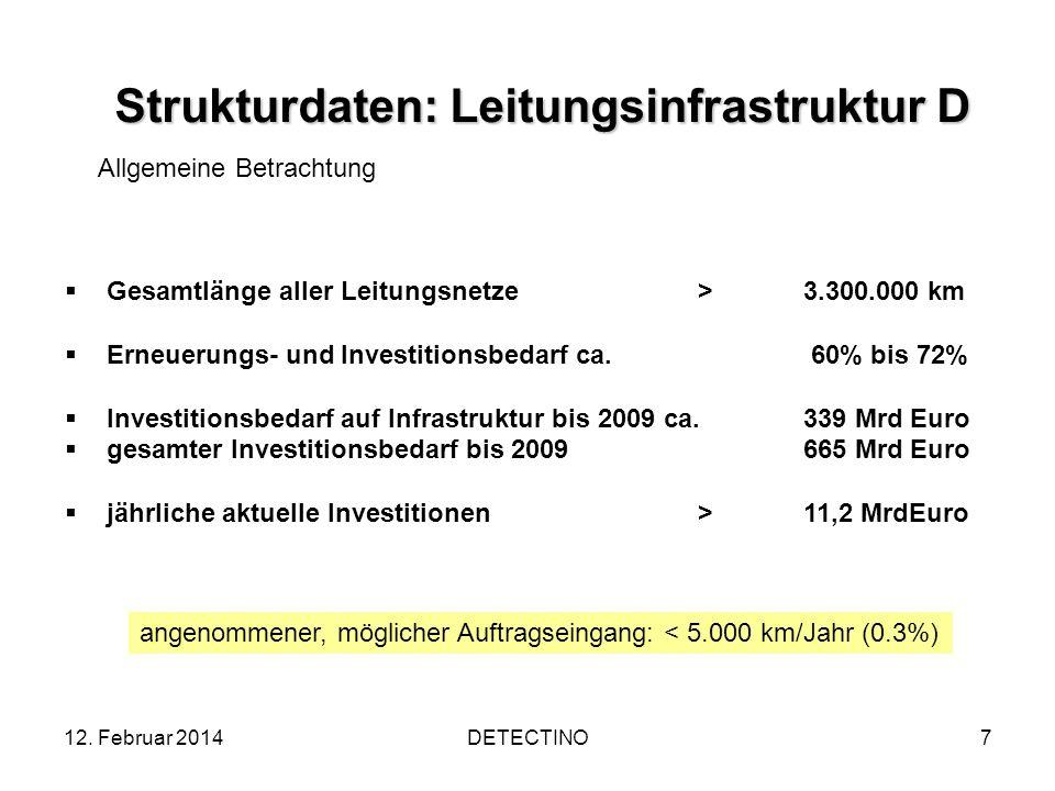 12. Februar 2014DETECTINO7 Strukturdaten: Leitungsinfrastruktur D Gesamtlänge aller Leitungsnetze >3.300.000 km Erneuerungs- und Investitionsbedarf ca