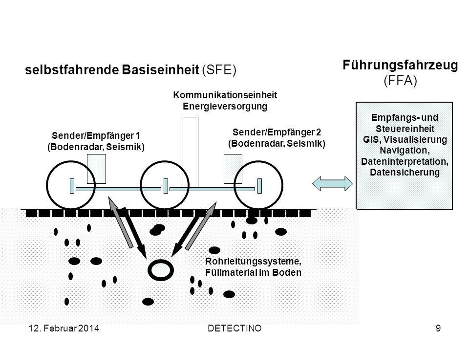 12. Februar 2014DETECTINO9 selbstfahrende Basiseinheit (SFE) Empfangs- und Steuereinheit GIS, Visualisierung Navigation, Dateninterpretation, Datensic