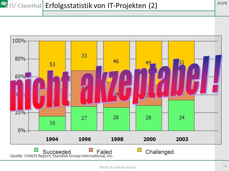 SSE ©Prof. Dr. Andreas Rausch 14 Erfolgsstatistik von IT-Projekten (2) 26 28 23 16 31 53 46 49 0% 20% 40% 60% 80% 100% 1994199619982000 27 40 33 2003