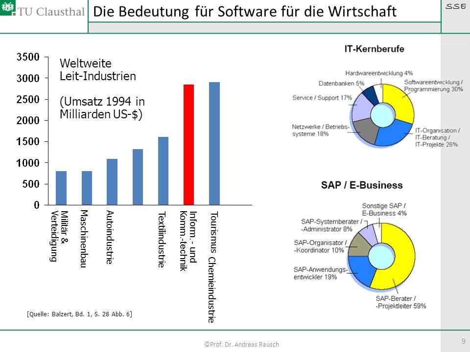 SSE ©Prof. Dr. Andreas Rausch 9 Die Bedeutung für Software für die Wirtschaft Militär & Verteidigung Maschinenbau Autoindustrie Chemieindustrie Textil