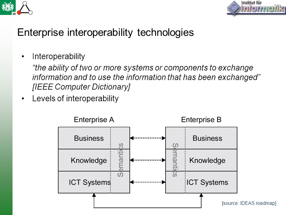 Enterprise interoperability technologies Interoperability the ability of two or more systems or components to exchange information and to use the information that has been exchanged [IEEE Computer Dictionary] Levels of interoperability [source: IDEAS roadmap]