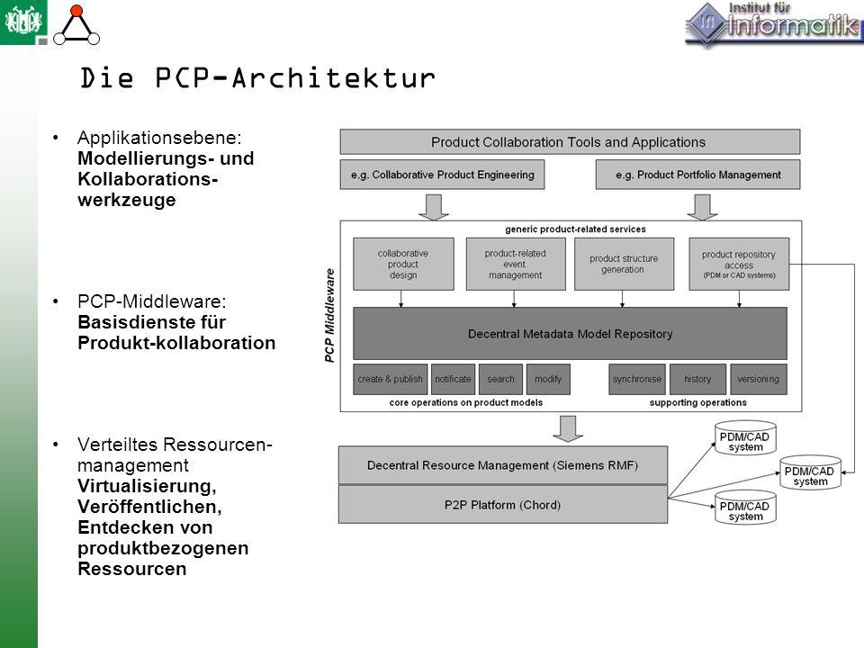 Die PCP-Architektur Applikationsebene: Modellierungs- und Kollaborations- werkzeuge PCP-Middleware: Basisdienste für Produkt-kollaboration Verteiltes Ressourcen- management Virtualisierung, Veröffentlichen, Entdecken von produktbezogenen Ressourcen