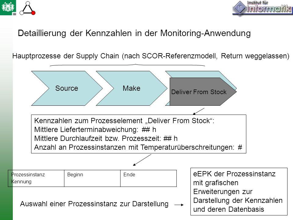 Detaillierung der Kennzahlen in der Monitoring-Anwendung SourceMakeDeliver Deliver From Stock Hauptprozesse der Supply Chain (nach SCOR-Referenzmodell