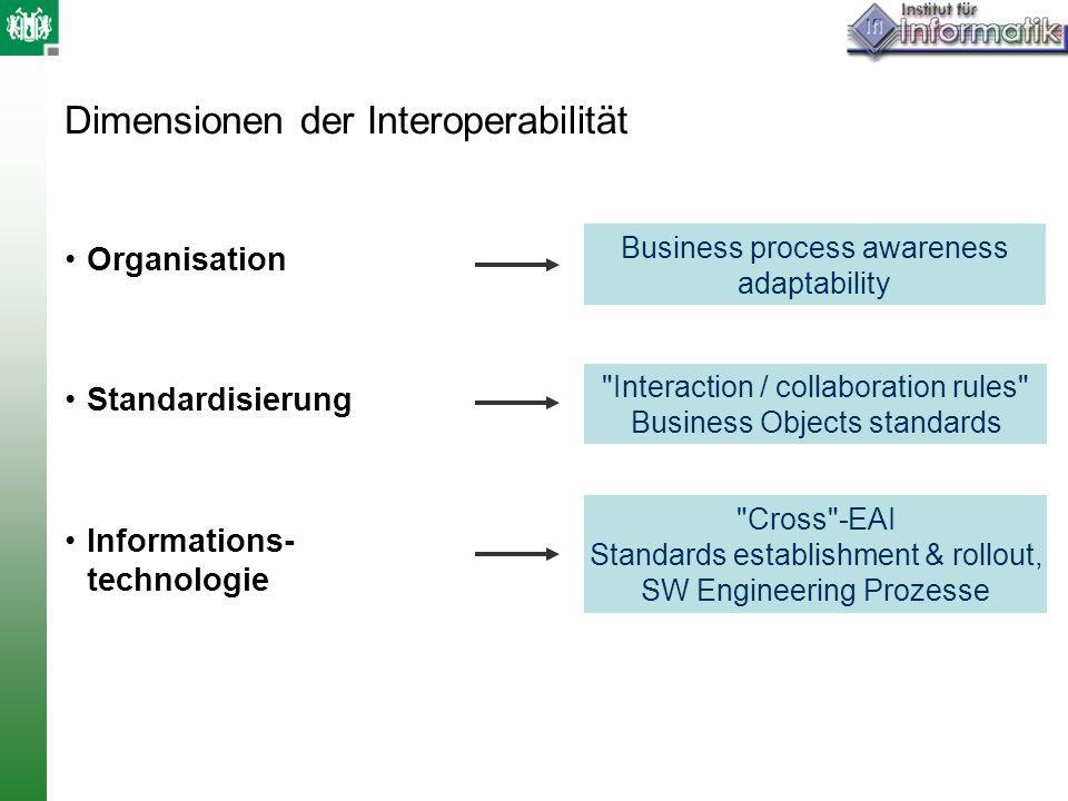 Dimensionen der Interoperabilität Organisation Standardisierung Informations- technologie Business process awareness adaptability Interaction / collaboration rules Business Objects standards Cross -EAI Standards establishment & rollout, SW Engineering Prozesse