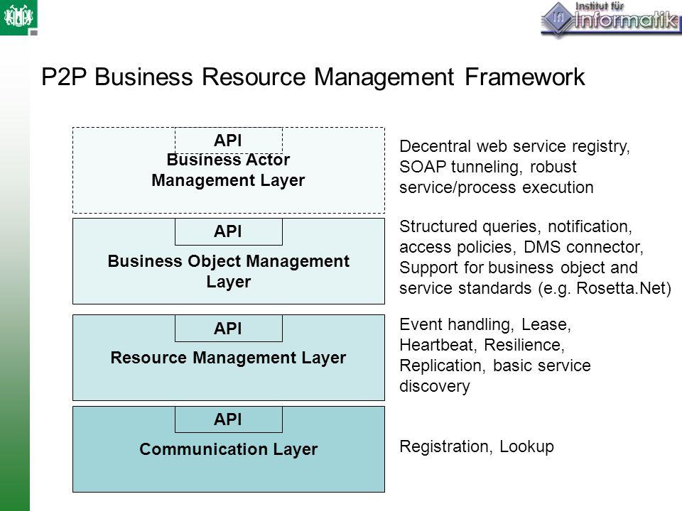 P2P Business Resource Management Framework Communication Layer API Resource Management Layer API Business Object Management Layer API Business Actor M