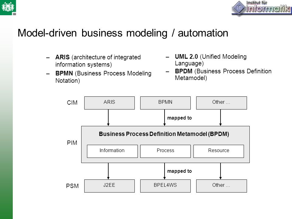 Model-driven business modeling / automation –ARIS (architecture of integrated information systems) –BPMN (Business Process Modeling Notation) Business Process Definition Metamodel (BPDM) Resource J2EE Process Information BPEL4WSOther … ARISBPMNOther … J2EE BPEL4WSOther … mapped to –UML 2.0 (Unified Modeling Language) –BPDM (Business Process Definition Metamodel) CIM PSM PIM