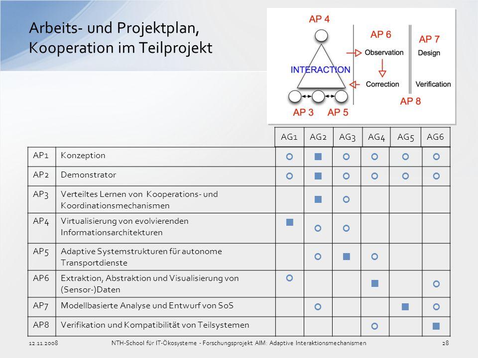 Arbeits- und Projektplan, Kooperation im Teilprojekt AP1Konzeption AP2Demonstrator AP3Verteiltes Lernen von Kooperations- und Koordinationsmechanismen