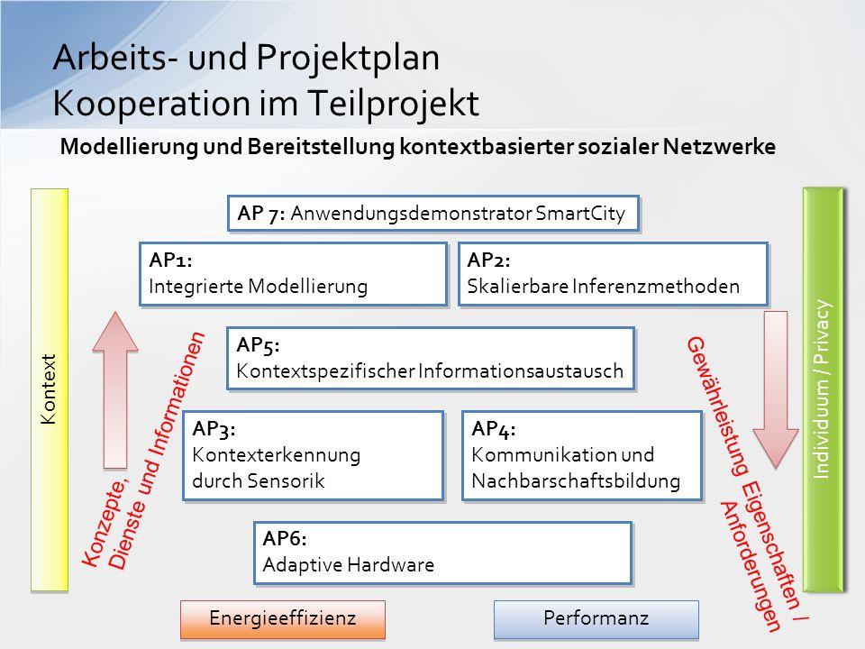 Arbeits- und Projektplan Kooperation im Teilprojekt AP6: Adaptive Hardware AP6: Adaptive Hardware AP3: Kontexterkennung durch Sensorik AP4: Kommunikat