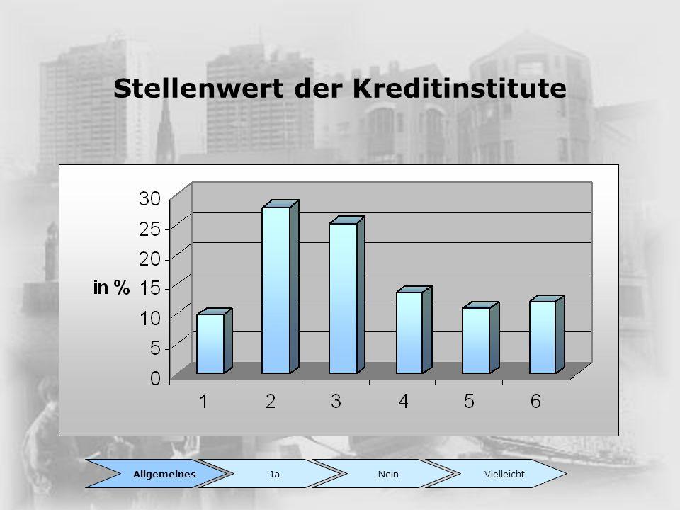 Stellenwert der Kreditinstitute AllgemeinesJaNeinVielleicht