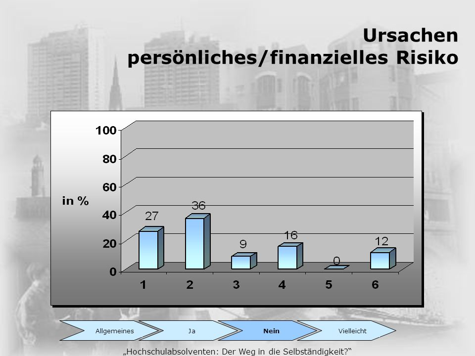 Ursachen persönliches/finanzielles Risiko Hochschulabsolventen: Der Weg in die Selbständigkeit? AllgemeinesJaNeinVielleicht