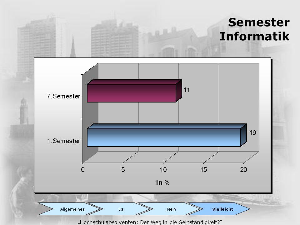Semester Informatik Hochschulabsolventen: Der Weg in die Selbständigkeit? AllgemeinesJaNeinVielleicht