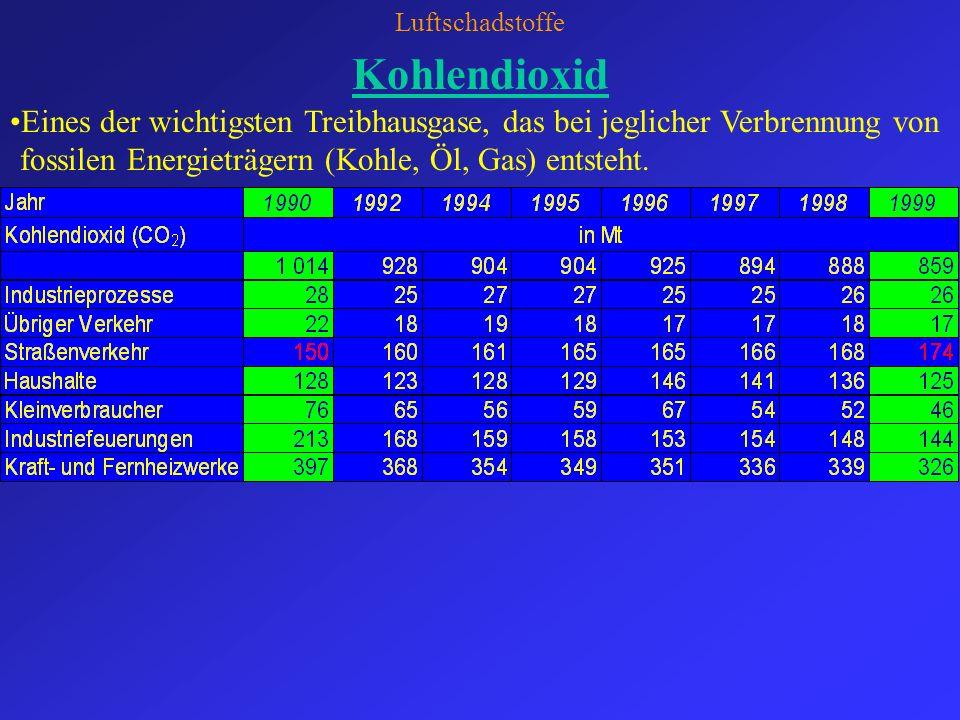 Luftschadstoffe Schwefeldioxid Schwefeldioxidemissionen in Deutschland Während von 1990 bis 1999 die SO 2 -Gesamtemissionen auf ca.