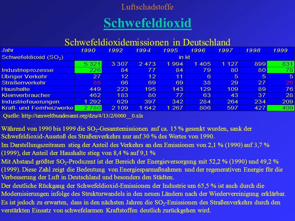Luftschadstoffe Stickoxide Stickoxidemissionen in Deutschland Während von 1990 bis 1999 die NO x -Gesamtemissionen um ca.