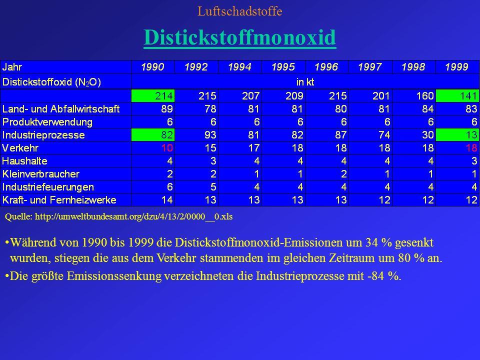 Luftschadstoffe Distickstoffmonoxid Während von 1990 bis 1999 die Distickstoffmonoxid-Emissionen um 34 % gesenkt wurden, stiegen die aus dem Verkehr s
