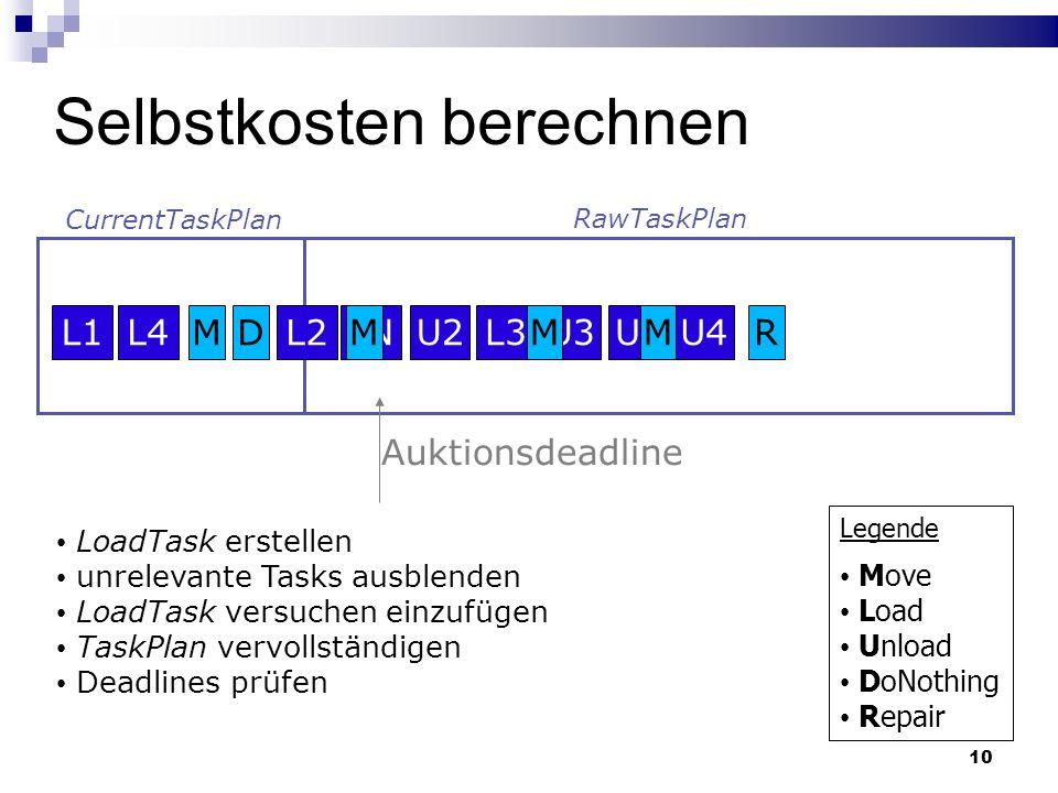 CurrentTaskPlan RawTaskPlan 10 Selbstkosten berechnen L2MD Auktionsdeadline L4L1U4U1U3L3U2LNMMMR Legende Move Load Unload DoNothing Repair LoadTask erstellen unrelevante Tasks ausblenden LoadTask versuchen einzufügen TaskPlan vervollständigen Deadlines prüfen